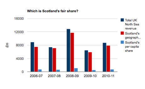 Essential guide scotlands fair share