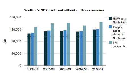 Essential guide scotlands gdp