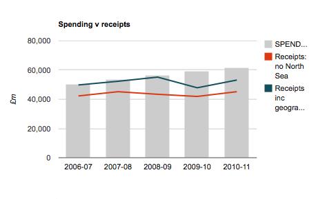 Essential guide spending versus receipts