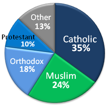 Arab American religions